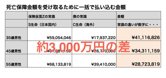 15年で3,000万円の資産と毎月26万円の収入の差が生まれる仕組