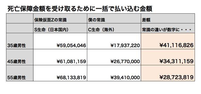 死亡保障金1億円!日本と香港では払込金額がここまで差がでる